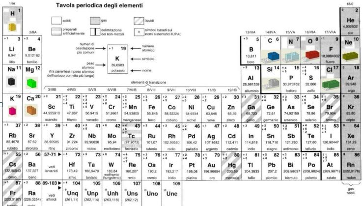 insegnare la chimica