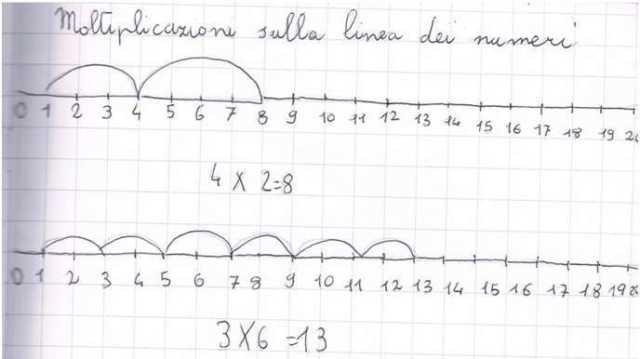 Retta Numerica